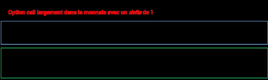 Individu B Achat de 1 contrat de call XYZ 40€ (prix d'exercice) largement dans la monnaie à 50€ (prix de l'option) * Attention 1 contrat d'option call représente une option pour acheter 100 actions Capital investi : 5.000€ (100xPrix de l'option de 50€)