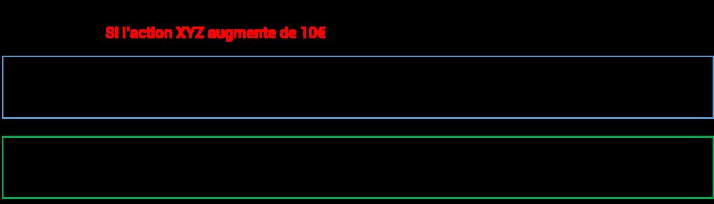 Individu B Avec un delta de 1, il gagne également 10€ par action contrôlée au travers de l'option Profit total : 1000€ ou 20% de gain (1000 sur 5.000 de capital)