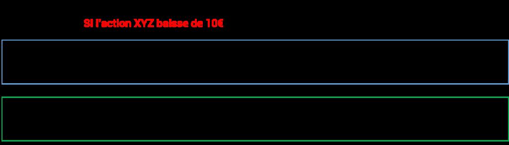 Individu B Avec un delta de 1, il perd également 10€ par action contrôlée au travers de l'option Perte totale : 1000€ ou 20% de perte (1000 sur 5.000 de capital)